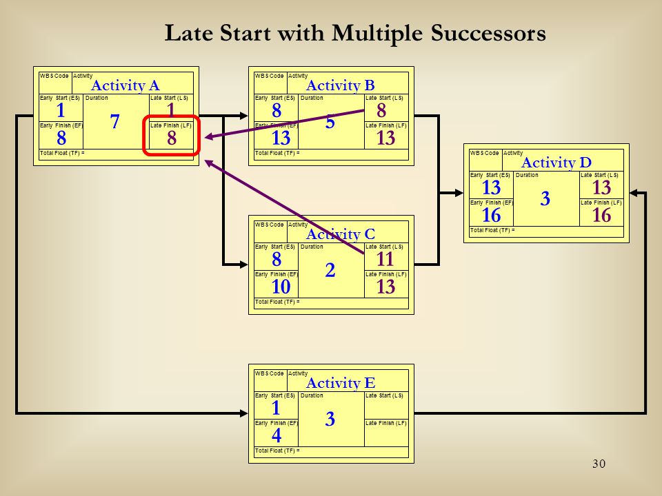 Late Start with Multiple Successors