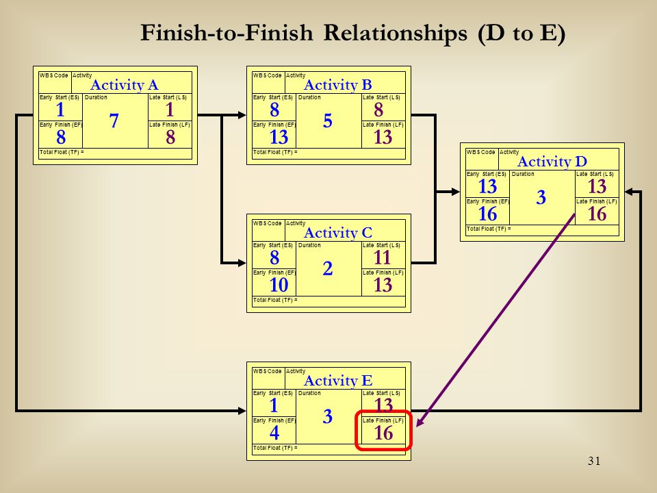 Finish-to-Finish Relationships (D to E)