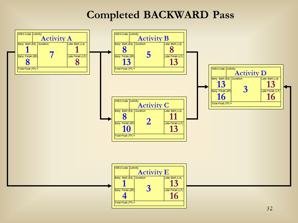 Completed BACKWARD Pass