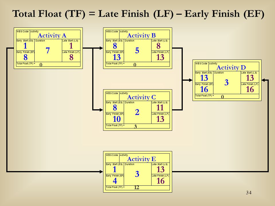 Total Float (TF) = Late Finish (LF) – Early Finish (EF)