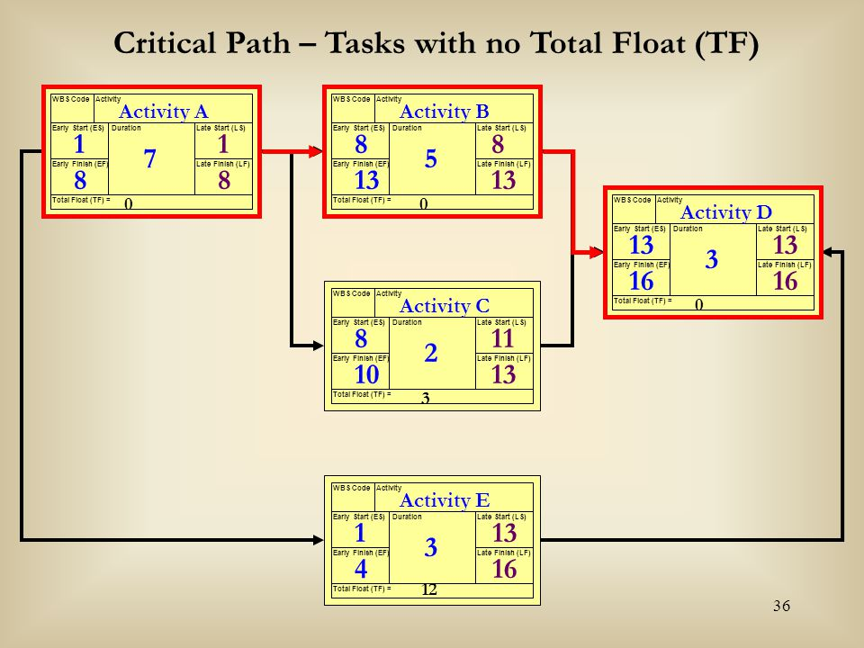 Critical Path – Tasks with no Total Float (TF)