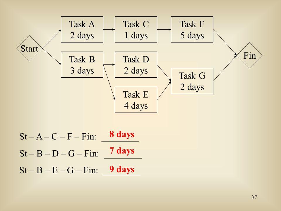 Task A 2 days. Task C. 1 days. Task F. 5 days. Start. Fin. Task B. 3 days. Task D. 2 days.