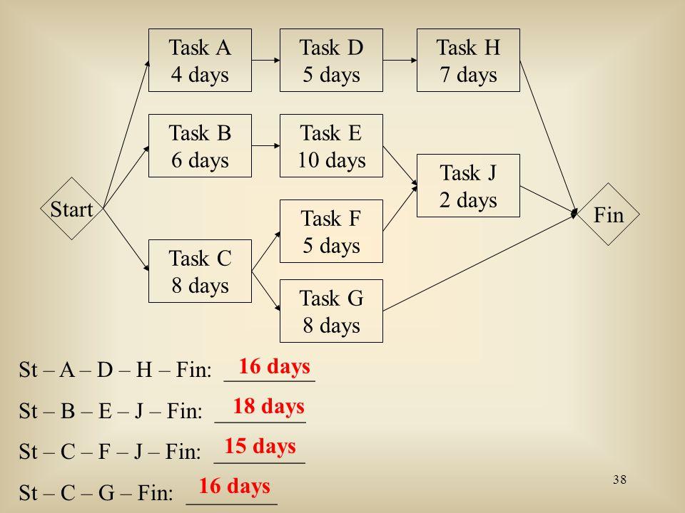 Task A 4 days. Task D. 5 days. Task H. 7 days. Task B. 6 days. Task E. 10 days. Task J. 2 days.