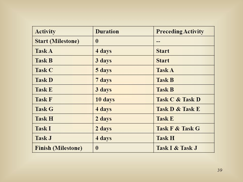 Activity Duration. Preceding Activity. Start (Milestone) -- Task A. 4 days. Start. Task B. 3 days.