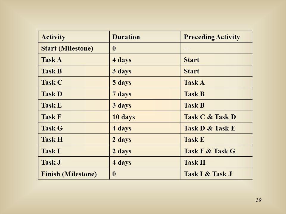 Activity Duration. Preceding Activity. Start (Milestone) -- Task A. 4 days. Start. Task B. 3 days.
