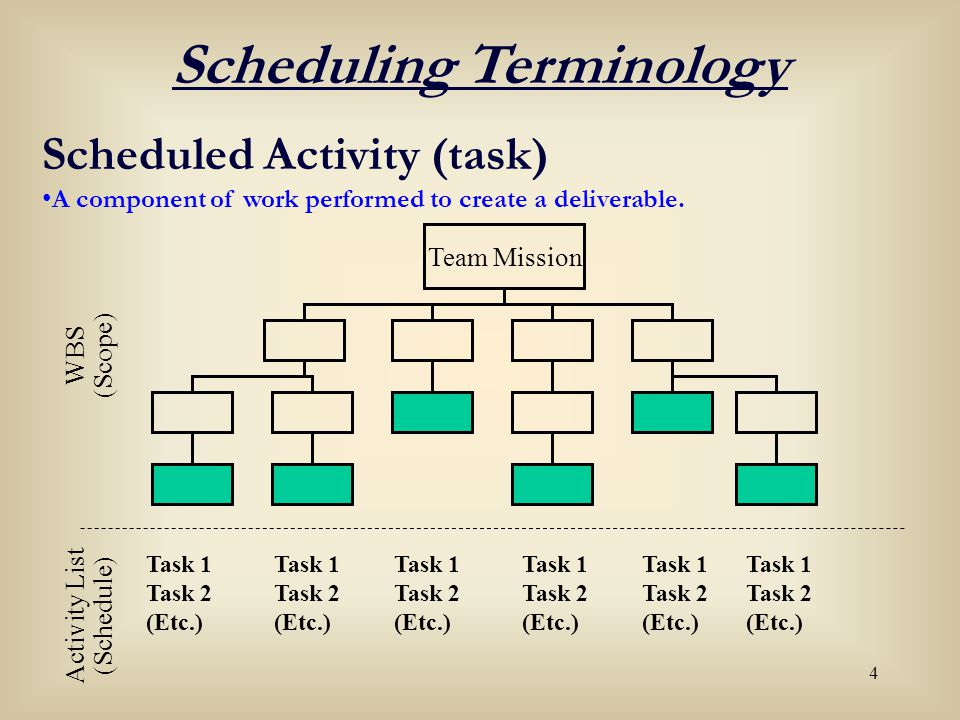 Intro to Project Scheduling - Sept 2005 Project Management & Training