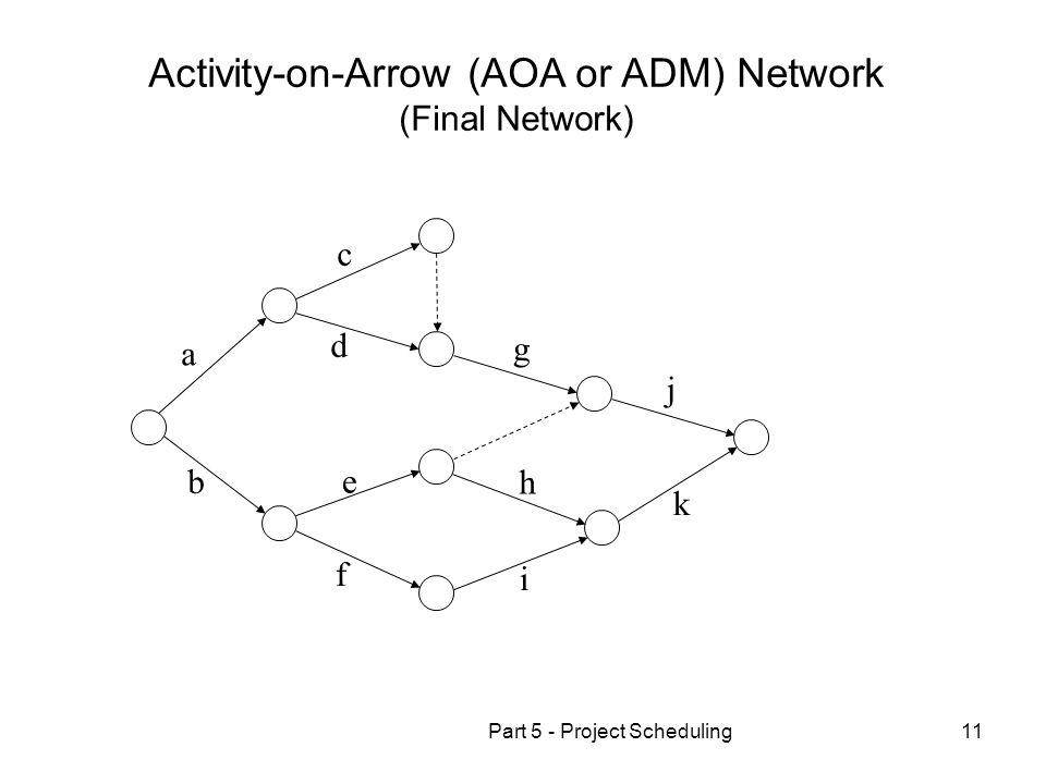 Activity-on-Arrow (AOA or ADM) Network