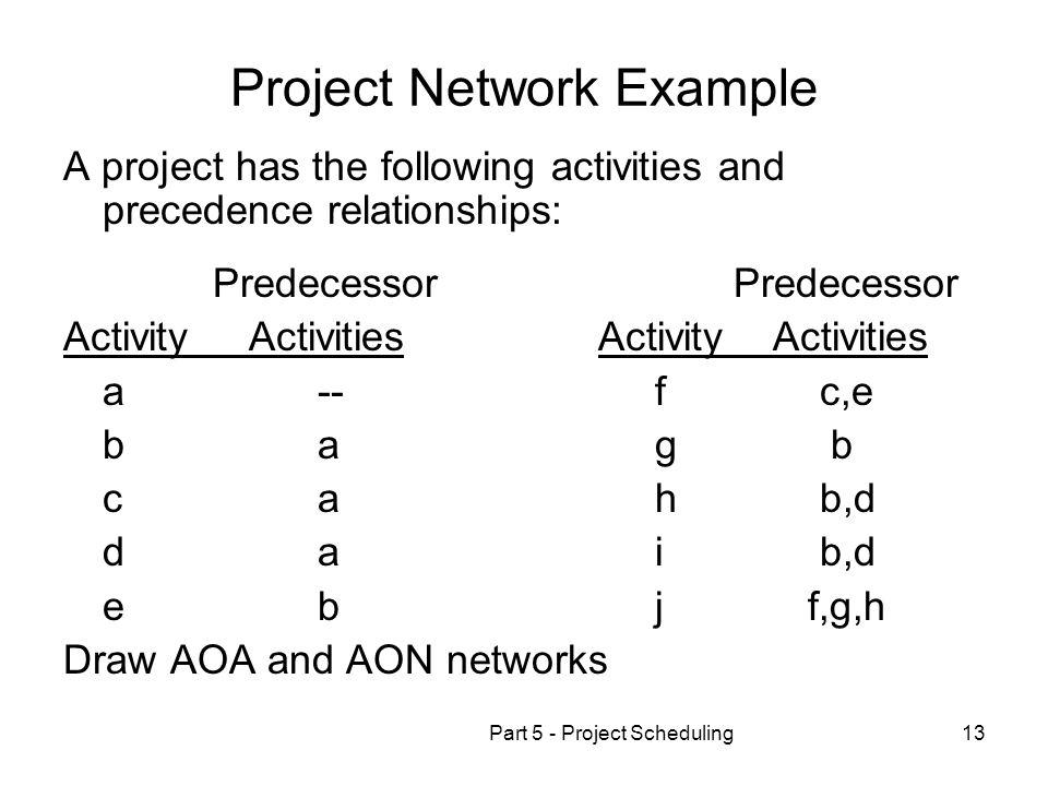 Project Network Example