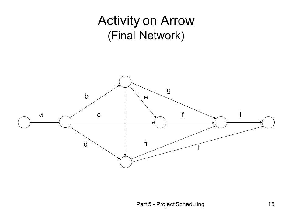 Activity on Arrow (Final Network)
