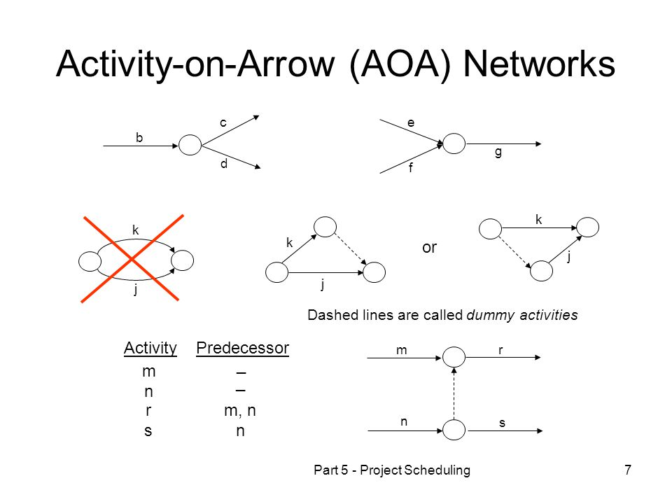 Activity-on-Arrow (AOA) Networks
