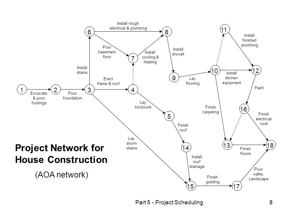 Project Network for House Construction