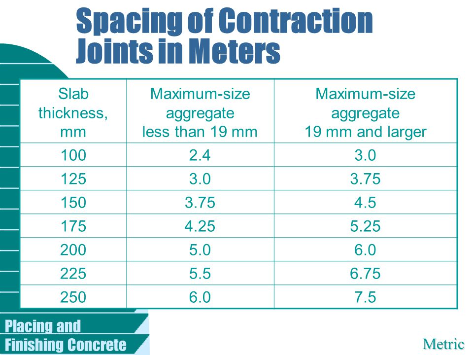 Spacing of Contraction Joints in Meters