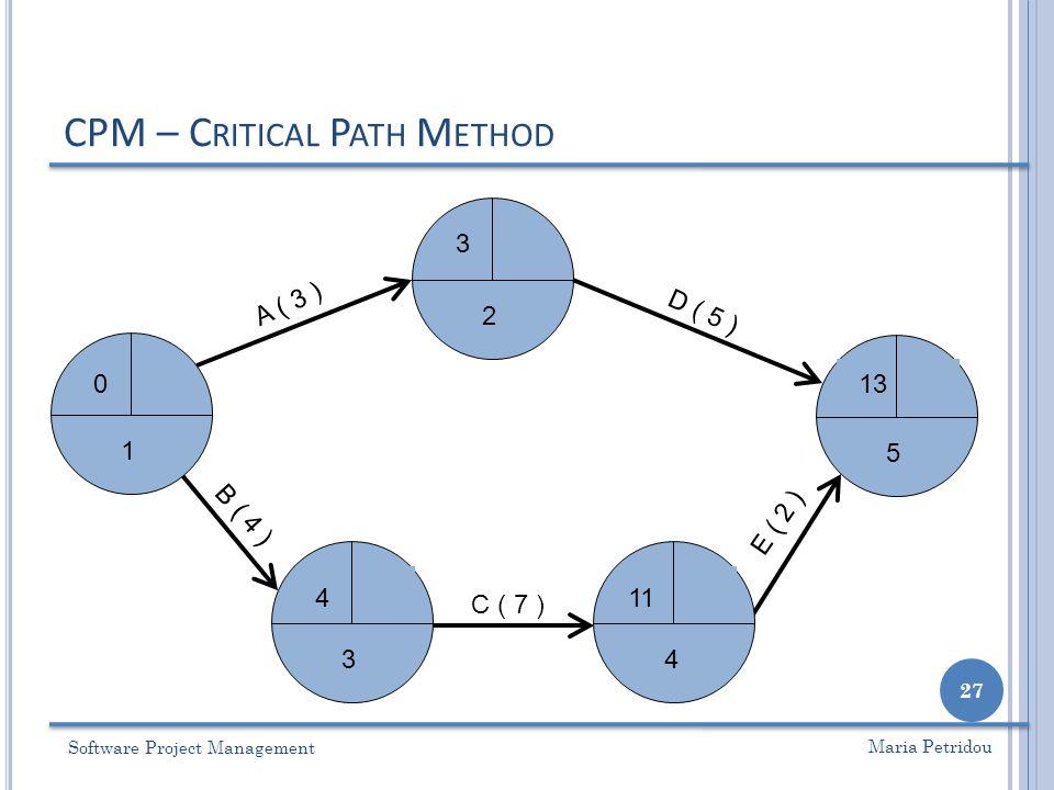 CPM – Critical Path Method