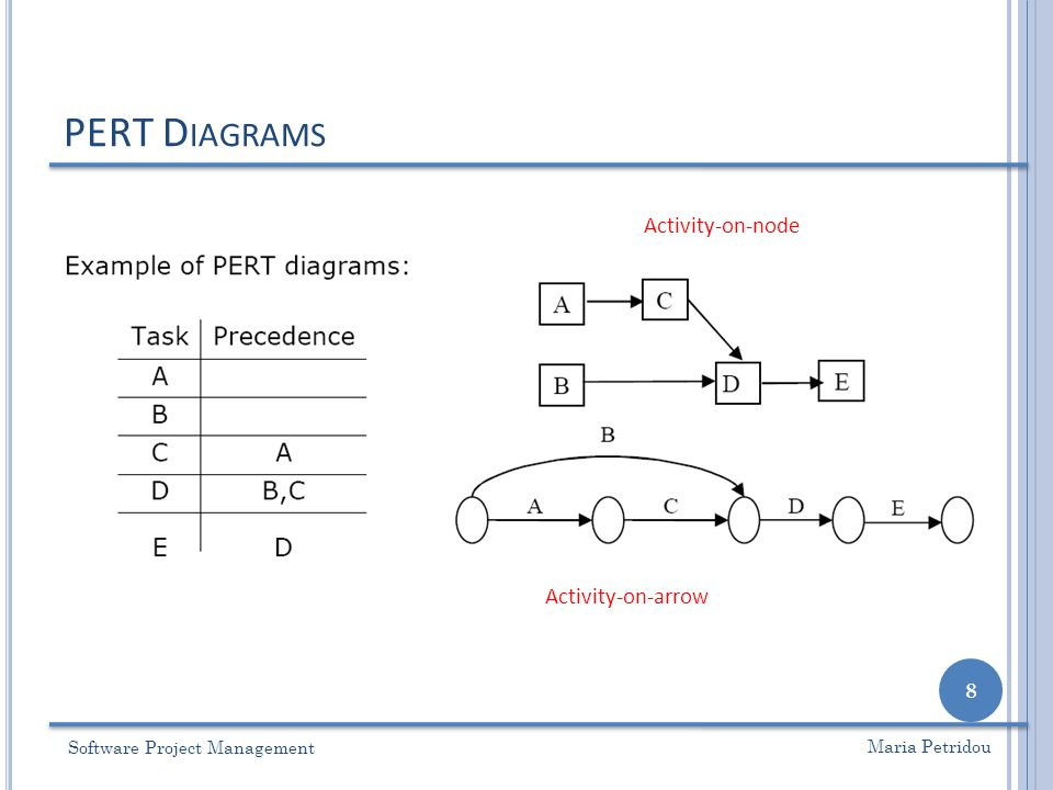Lecture 4 pert diagrams cpm ppt video online download 8 university of nottingham ccuart Images