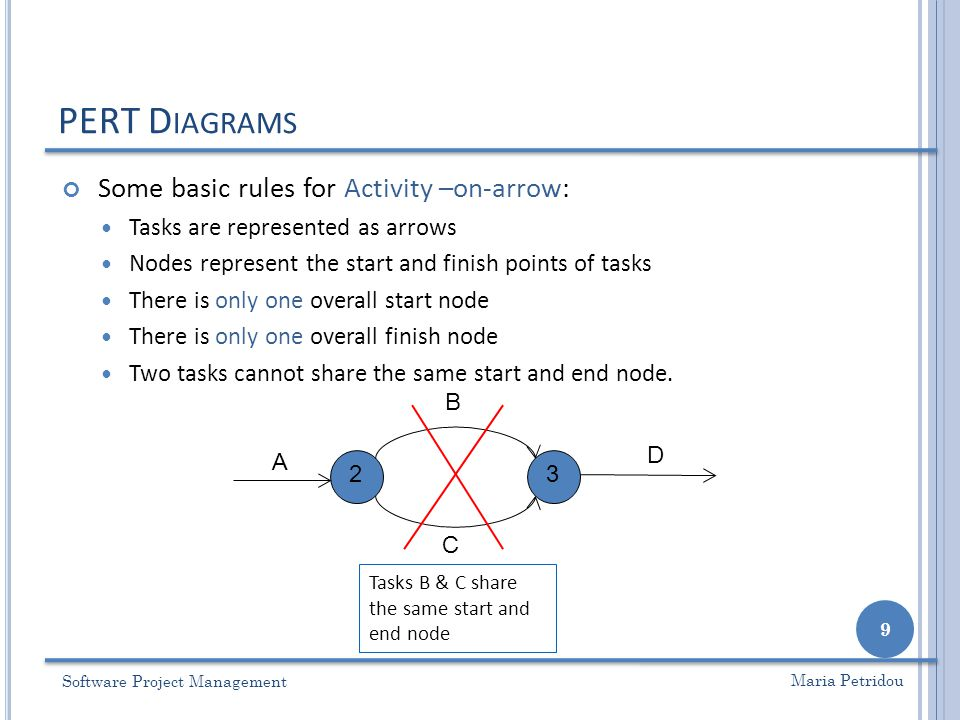 Lecture 4 pert diagrams cpm ppt video online download 9 university of nottingham ccuart Images