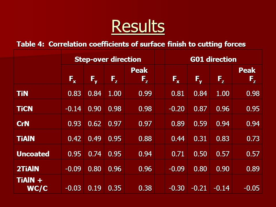 Results Table 4: Correlation coefficients of surface finish to cutting forces. Step-over direction.
