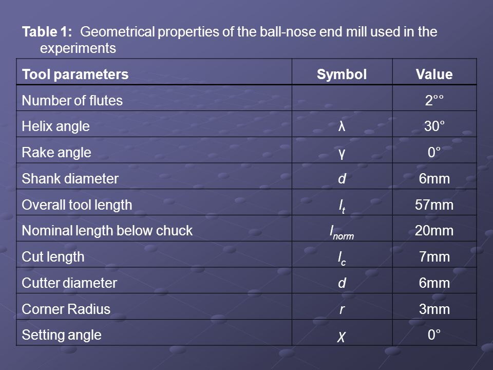 Table 1: Geometrical properties of the ball-nose end mill used in the experiments