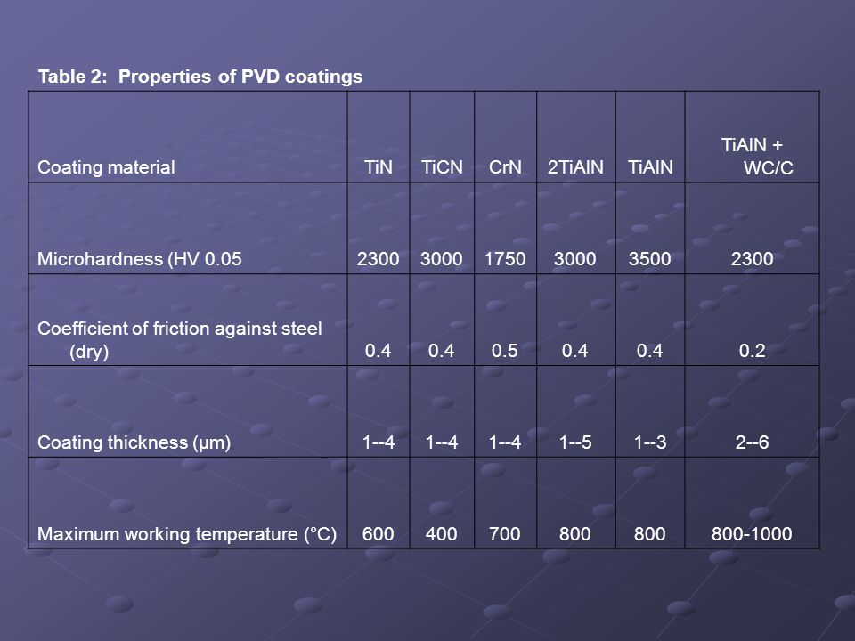 Table 2: Properties of PVD coatings