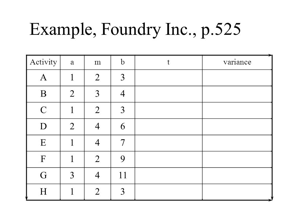 Example, Foundry Inc., p.525 A B 4 C D 6 E 7 F 9 G 11 H Activity
