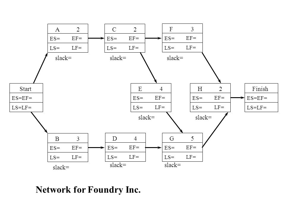 Network for Foundry Inc.