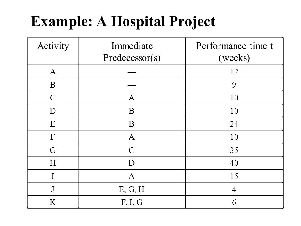Example: A Hospital Project