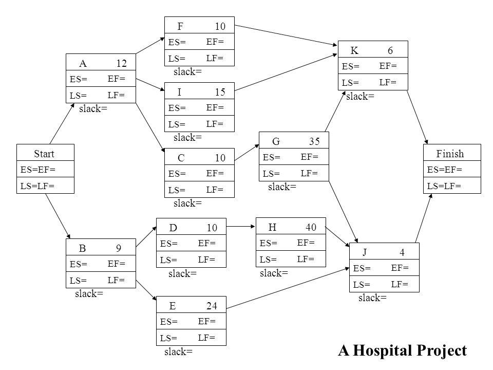 A Hospital Project F 10 K 6 A 12 slack= I 15 slack= slack= slack= G 35