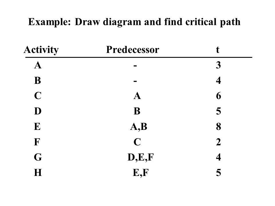 Example: Draw diagram and find critical path