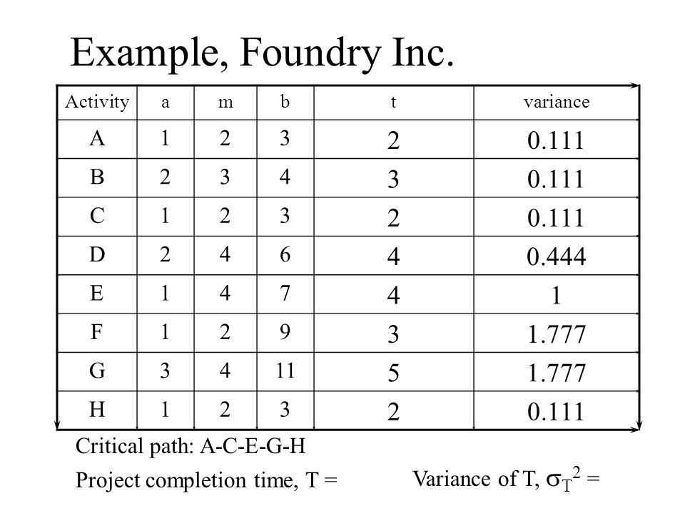 Example, Foundry Inc. 0.111 0.444 1.777 5 A 1 2 3 B 4 C D 6 E 7 F 9 G
