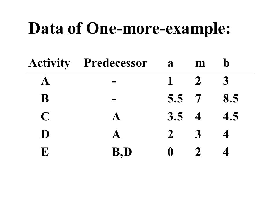Data of One-more-example: