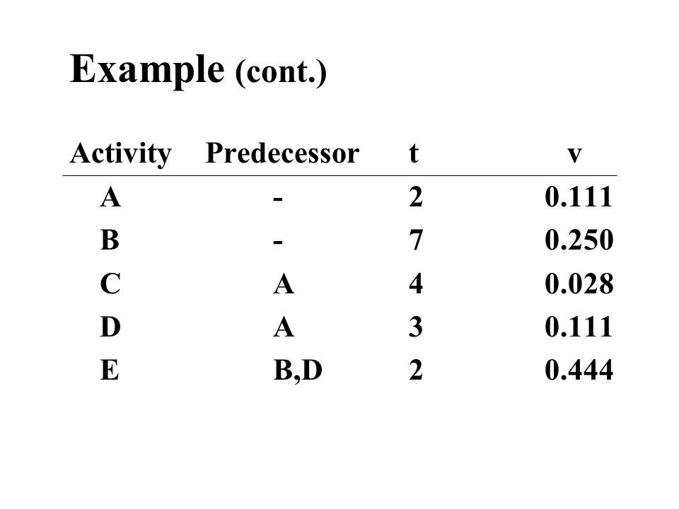 Example (cont.) Activity Predecessor t v A - 2 0.111 B - 7 0.250