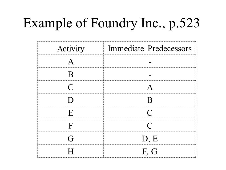 Example of Foundry Inc., p.523