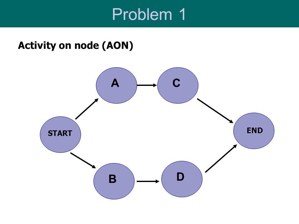 Problem 1 Activity on node (AON) D C A B START END