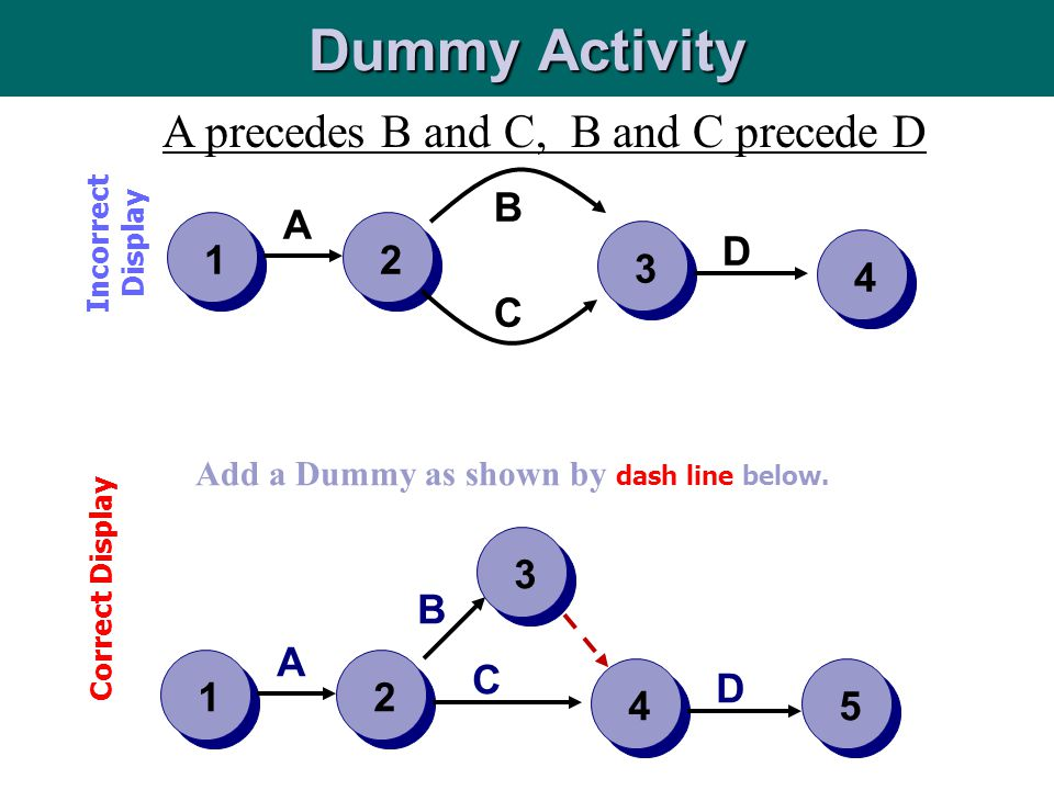 Dummy Activity A precedes B and C, B and C precede D B A 1 2 3 D 4 C 2