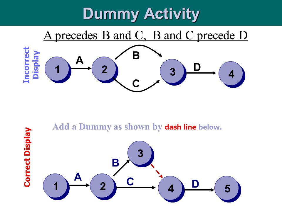 Dummy Activity A precedes B and C, B and C precede D B A 1 2 3 D 4 C 2