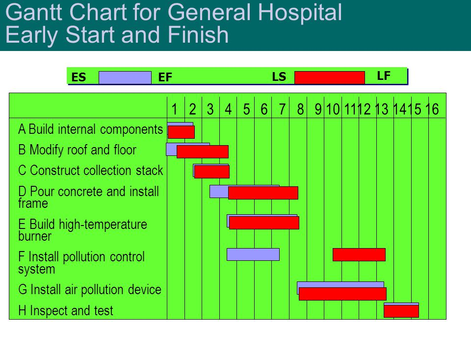 Gantt Chart for General Hospital Early Start and Finish