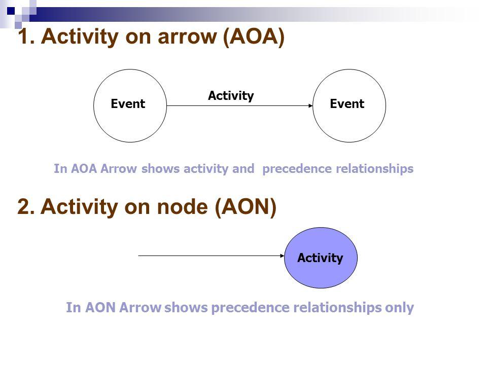 1. Activity on arrow (AOA)