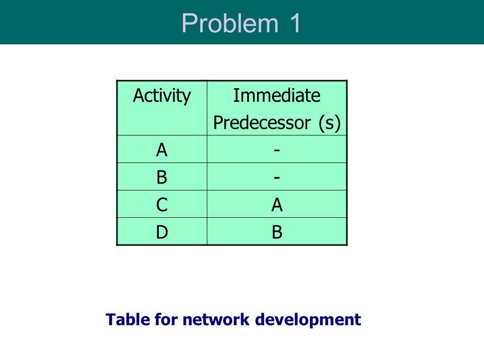 Problem 1 Activity Immediate Predecessor (s) A - B C D