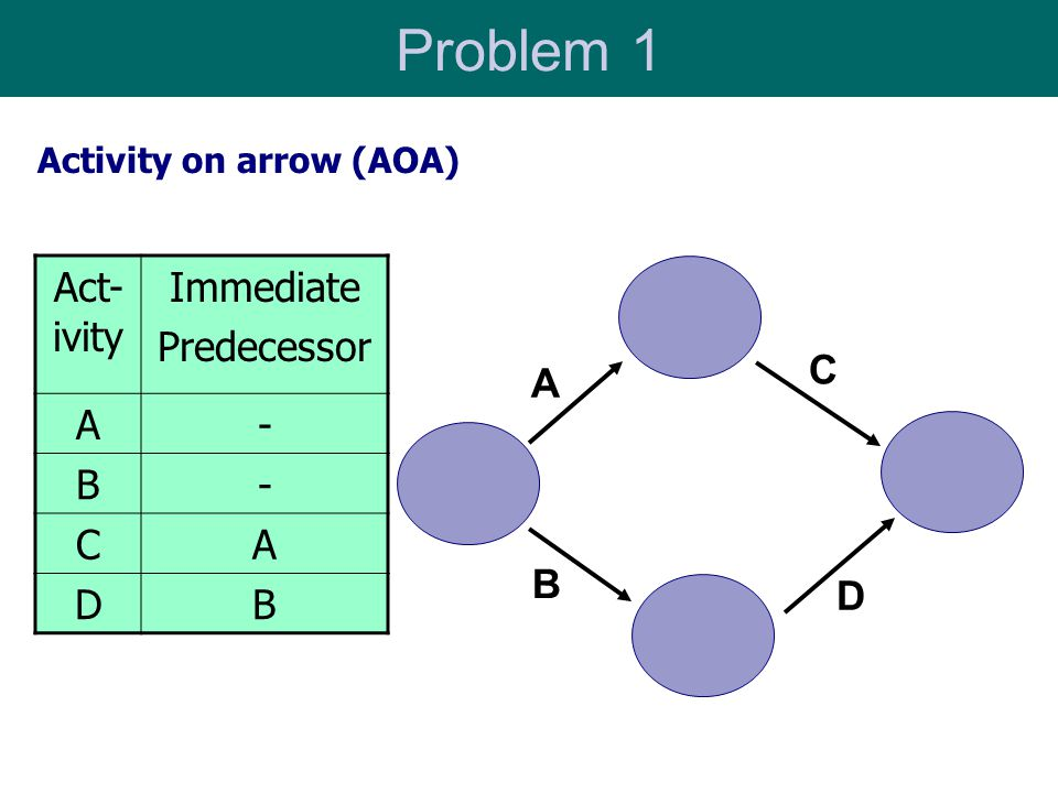 Problem 1 Act-ivity Immediate Predecessor A - B C D C D A B