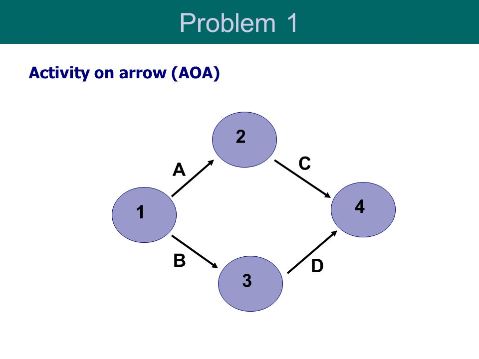 Problem 1 Activity on arrow (AOA) 2 C A 4 1 B D 3