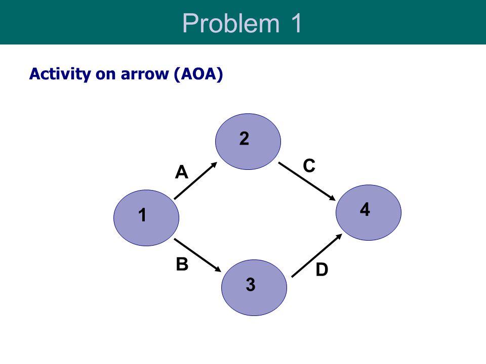 Problem 1 Activity on arrow (AOA) 2 C A 4 1 B D 3