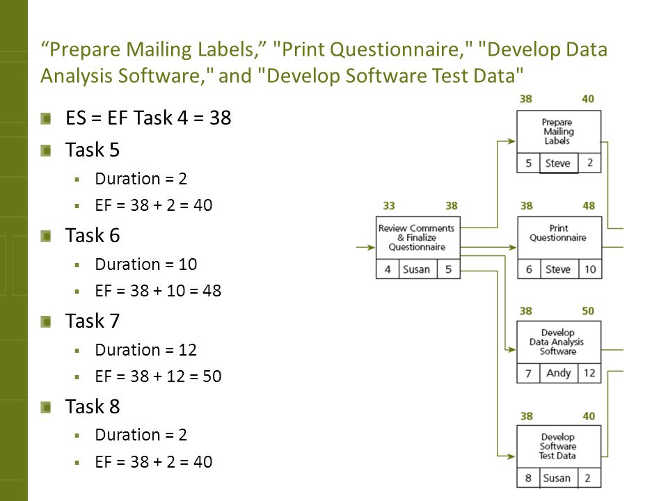 Prepare Mailing Labels, Print Questionnaire, Develop Data Analysis Software, and Develop Software Test Data
