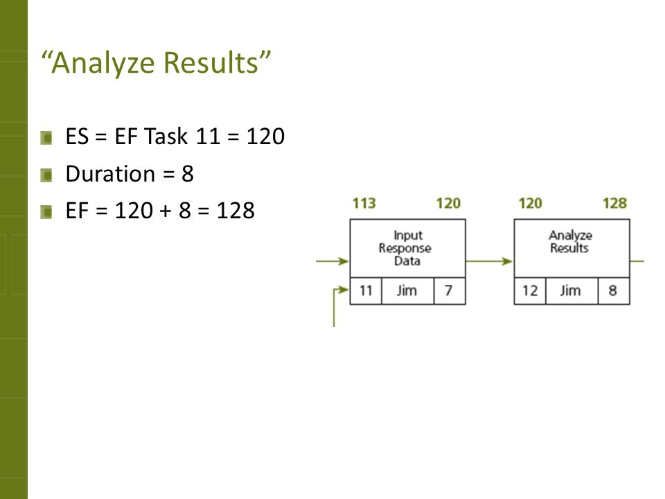 Analyze Results ES = EF Task 11 = 120 Duration = 8