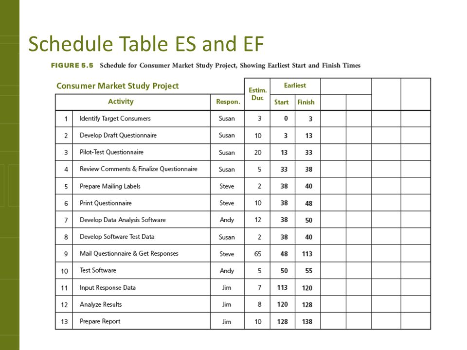 Schedule Table ES and EF