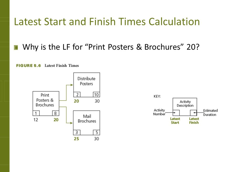 Latest Start and Finish Times Calculation