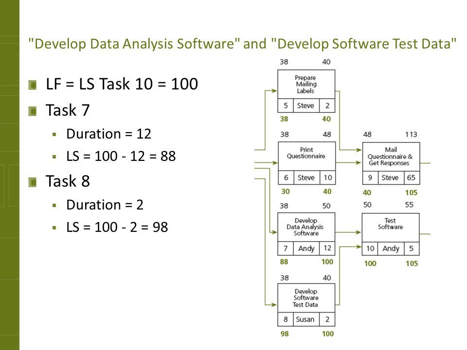 Develop Data Analysis Software and Develop Software Test Data
