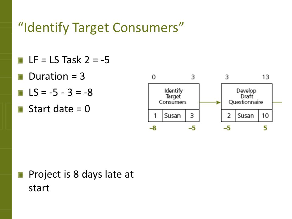 Identify Target Consumers