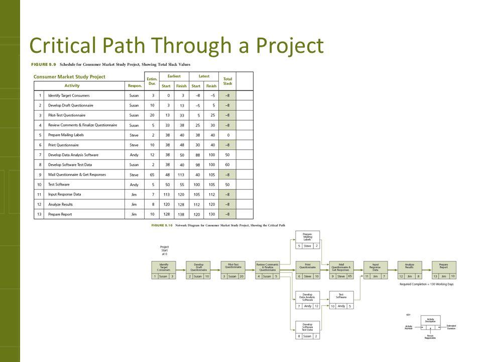 Critical Path Through a Project