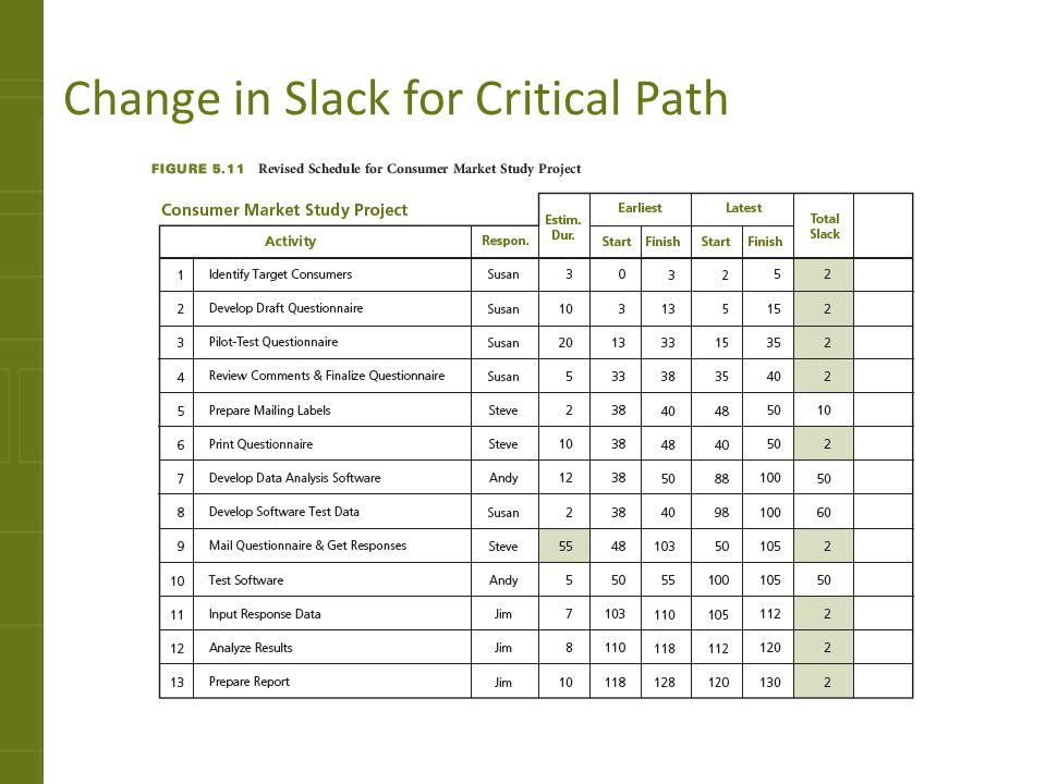 Change in Slack for Critical Path