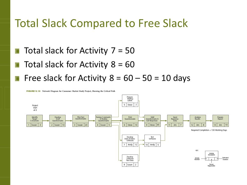 Total Slack Compared to Free Slack