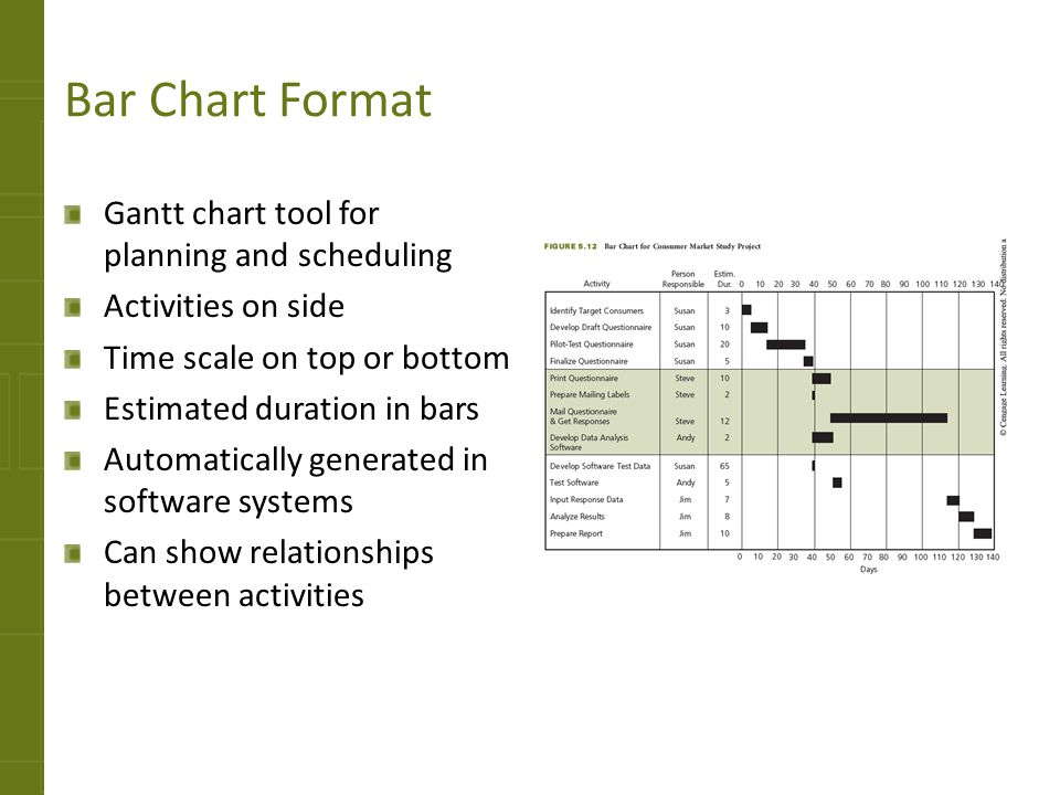 Bar Chart Format Gantt chart tool for planning and scheduling